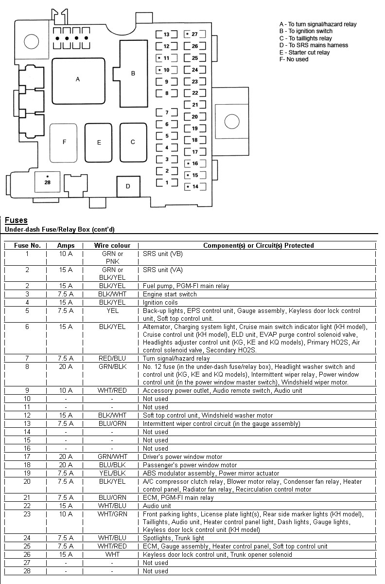 Honda Fuse Panel Diagram Electrical Schematics 04 Civic In Dash Box 2004 S2000 Wiring Portal U2022 Accord